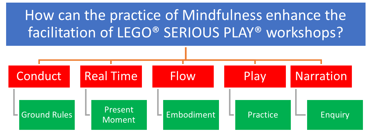 MindfulPlayUK Research Themes